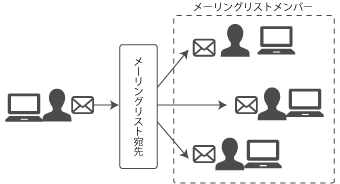 mailinglist2.png